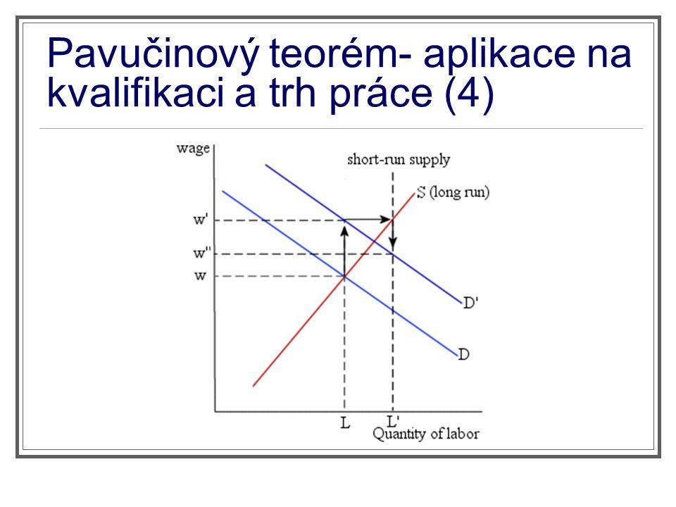 Pavučinový teorém- aplikace na kvalifikaci a trh práce (4)