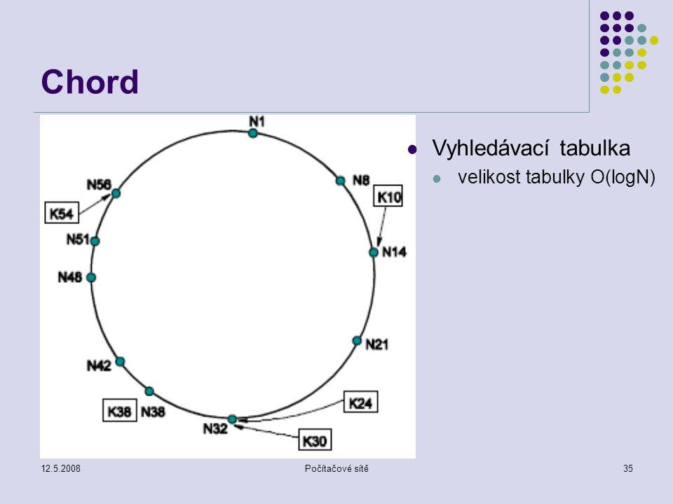 12.5.2008Počítačové sítě35 Chord Vyhledávací tabulka velikost tabulky O(logN)