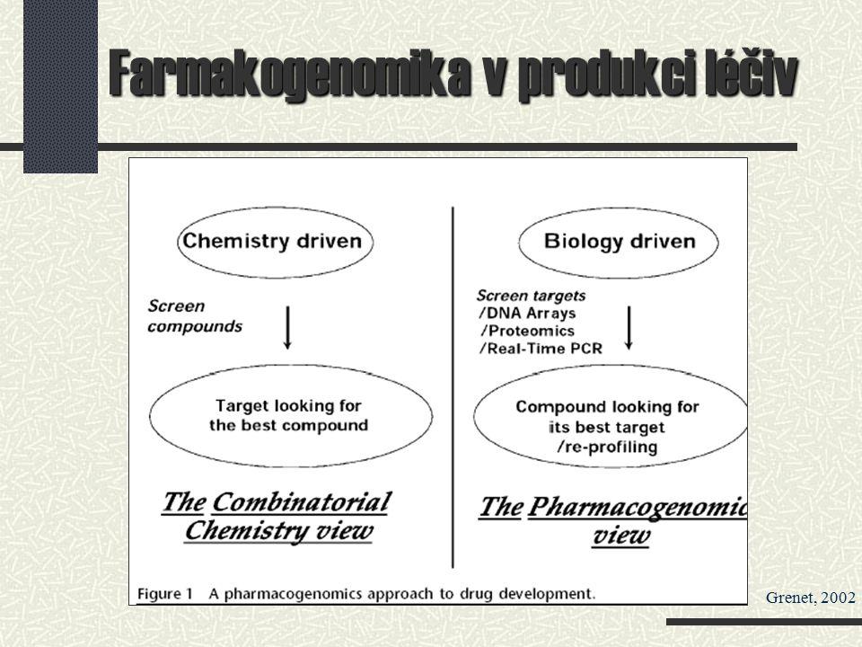 Farmakogenomika v produkci léčiv Grenet, 2002