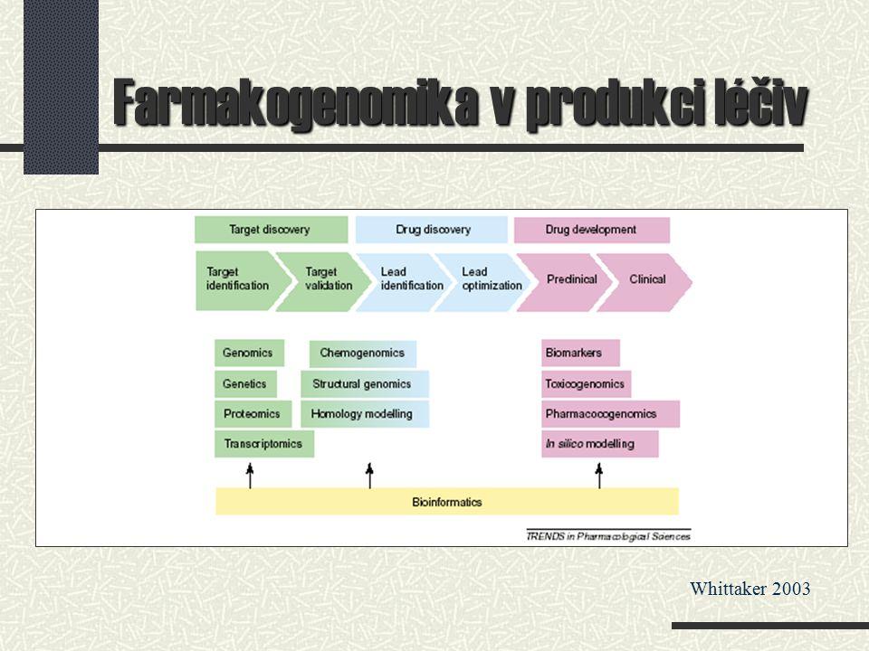 Farmakogenomika v produkci léčiv Whittaker 2003