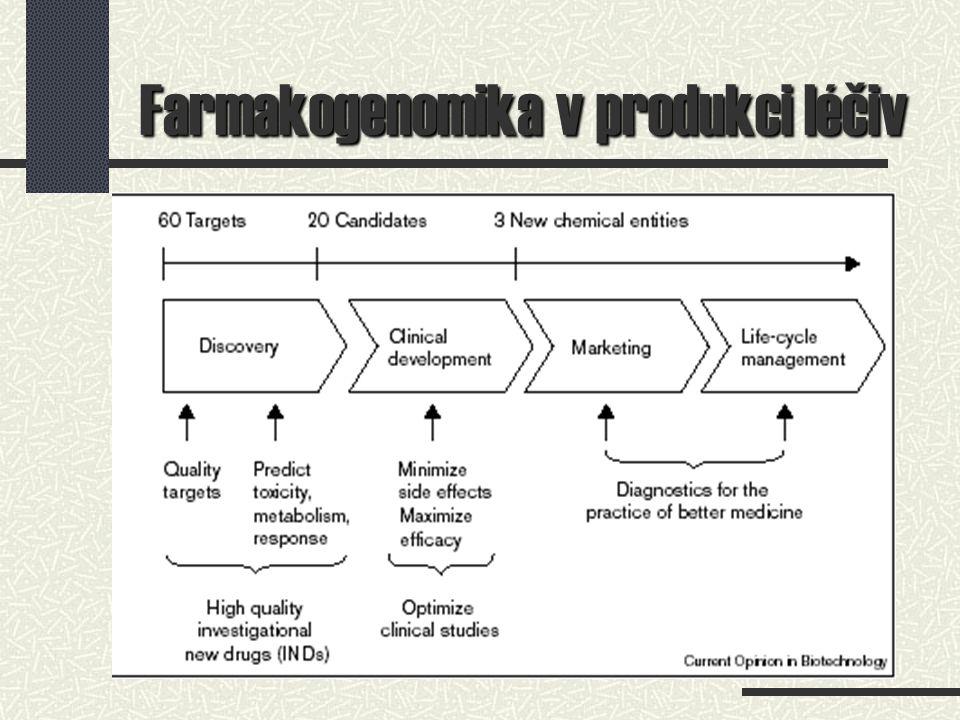 Farmakogenomika v produkci léčiv