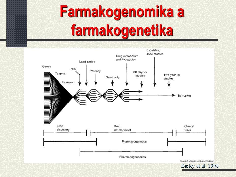 Farmakogenomika a farmakogenetika Bailey et al. 1998