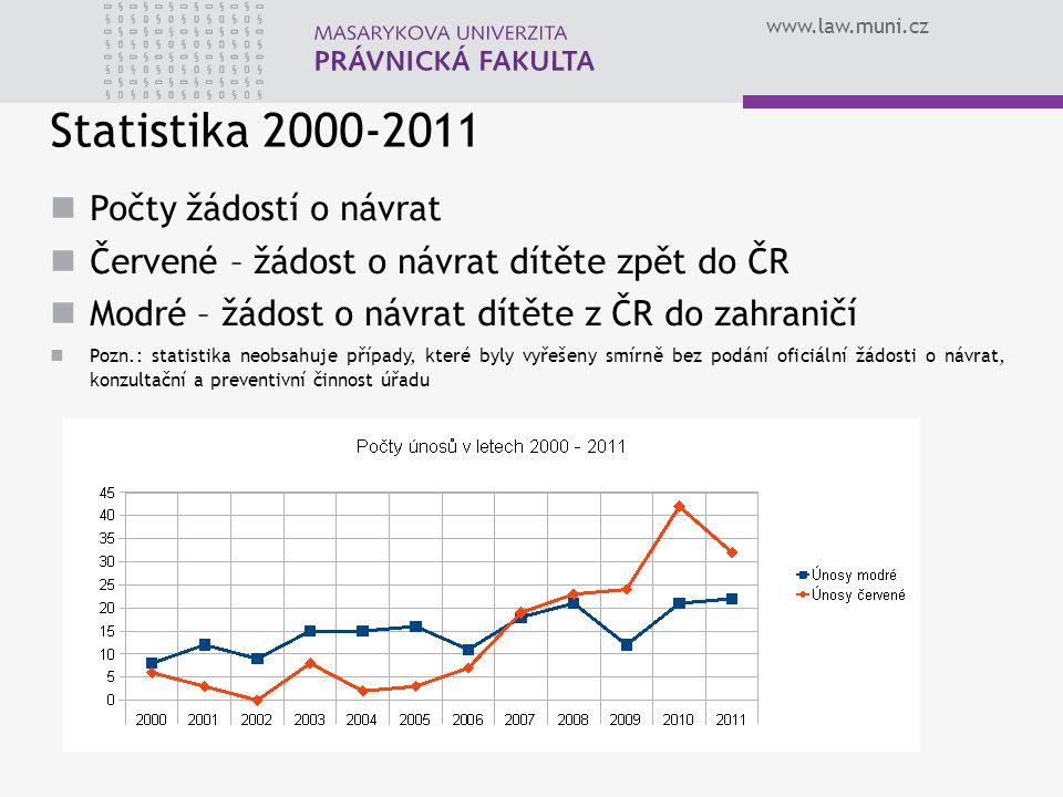 www.law.muni.cz Statistika 2000-2011 Počty žádostí o návrat Červené – žádost o návrat dítěte zpět do ČR Modré – žádost o návrat dítěte z ČR do zahrani