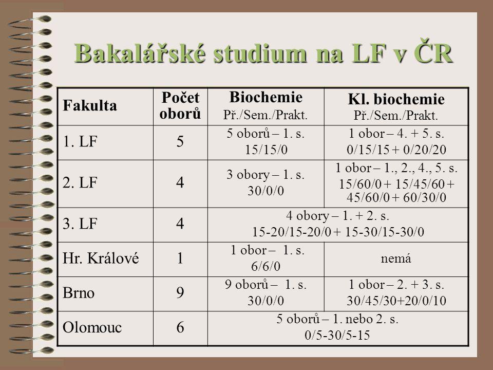 Bakalářské studium - Itálie LF univerzit:BolognaGenovaMilanoPavia Chemie2.s 80h Biochemie ½.s 30 / 45 h½.s 16 / 4 h3.s 12h KB 3.s 85h3.s 10h4.s 35h3.s 25h Techniky KB 4.s 30h5.s 8h Techniky AA 5.s 15h6.s 30h Techniky MB 5.s 15h4.s 35h4.s 16h Autor děkuje dr.
