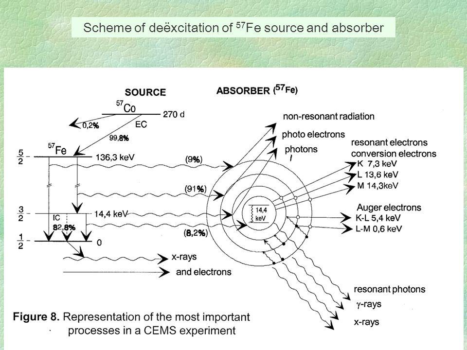 Scheme of deëxcitation of 57 Fe source and absorber