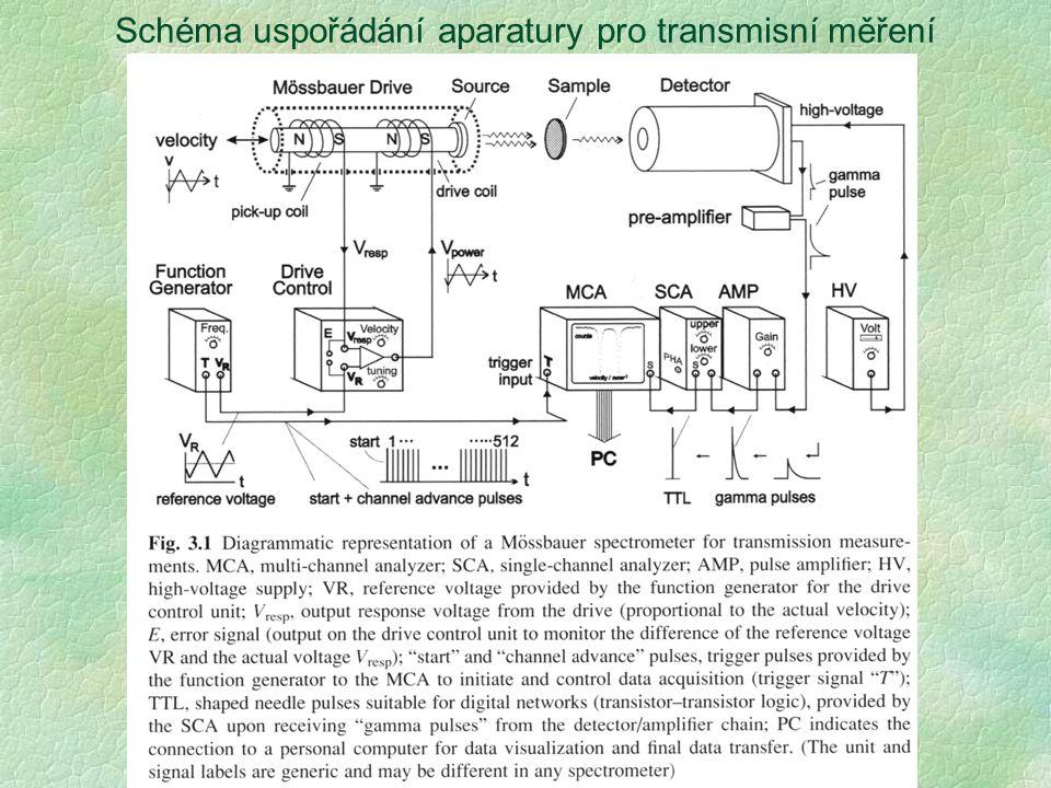 Schéma uspořádání aparatury pro transmisní měření