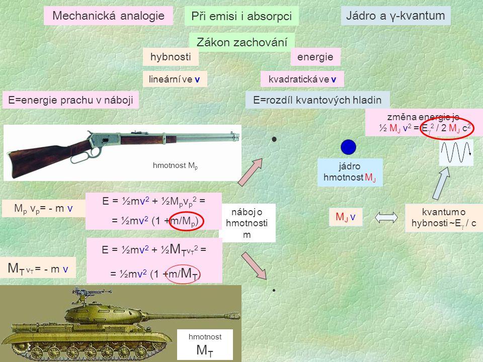 Zákon zachování hybnostienergie   náboj o hmotnosti m hmotnost M p hmotnost M T lineární ve vkvadratická ve v M p v p = - m v M T v T = - m v E = ½mv 2 + ½M p v p 2 = = ½mv 2 (1 +m/M p ) E = ½mv 2 + ½ M T v T 2 = = ½mv 2 (1 +m/ M T ) Mechanická analogieJádro a γ -kvantum jádro hmotnost M J změna energie je ½ M J v 2 = E γ 2 / 2 M J c 2 kvantum o hybnosti ~E γ / c Při emisi i absorpci E=energie prachu v nábojiE=rozdíl kvantových hladin M J v