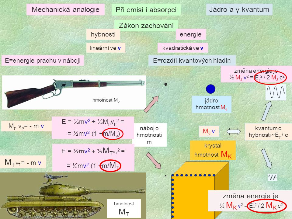 Mössbauerova spektroskopie isotopu 57 Fe Magnetické materiály obsahující Fe - Mössbauerův isotop 57 Fe (přirozený obsah 2.17%) Radioaktivní zdroj 57 Co (záchyt elektronu s poločasem 270 d) 57 Fe ve vzbuzeném stavu I=5/2 57 Fe v základním stavu I=1/2 emise 136.32 keV γ 57 Fe ve vzbuzeném stavu I=3/2 emise 121.91 keV γ emise 14.41 keV γ 57 Fe v základním stavu I=1/2 Proces absorpce 57 Fe v základním stavu I=1/2 absorpce 14.41 keV γ Mössbauerova čára 57 Fe ve vzbuzeném stavu I=3/2