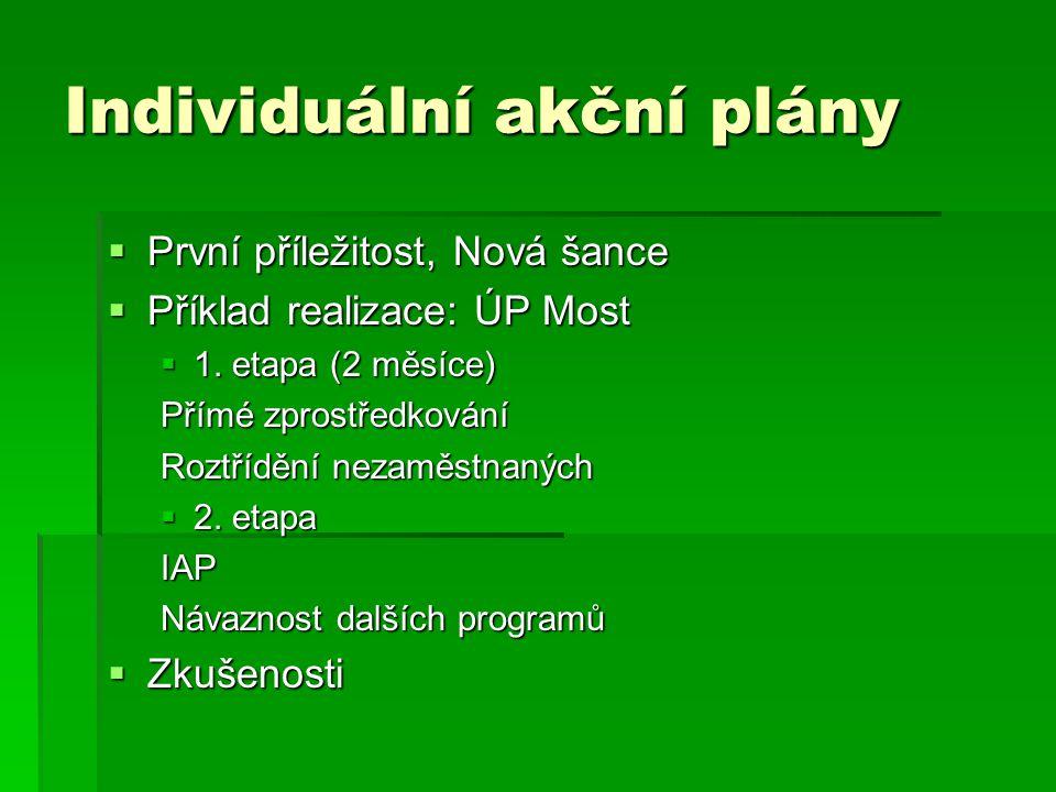 Individuální akční plány  První příležitost, Nová šance  Příklad realizace: ÚP Most  1. etapa (2 měsíce) Přímé zprostředkování Roztřídění nezaměstn