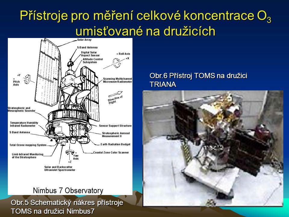 Přístroje pro měření celkové koncentrace O 3 umisťované na družicích Obr.5 Schematický nákres přístroje TOMS na družici Nimbus7 Obr.6 Přístroj TOMS na družici TRIANA