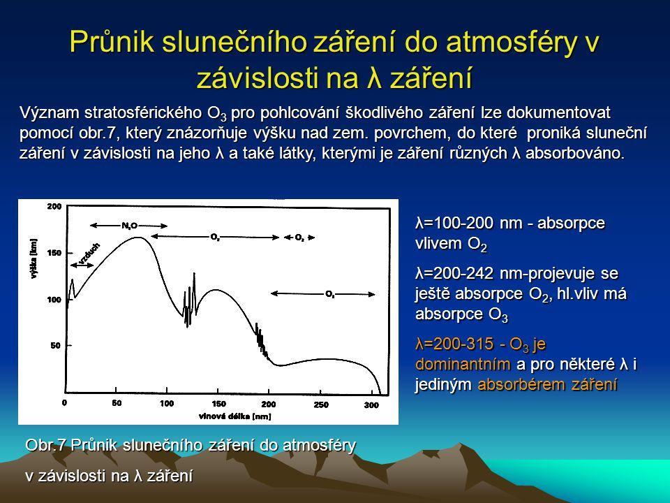 Průnik slunečního záření do atmosféry v závislosti na λ záření Význam stratosférického O 3 pro pohlcování škodlivého záření lze dokumentovat pomocí ob