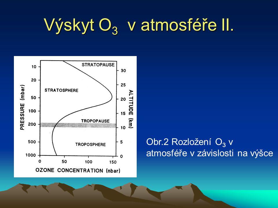 Mechanizmus vzniku a zániku O 3 v troposféře vznik: NO 2 + E (λ<400 nm) → NO + O O 2 + O → O 3 zánik: O 3 + NO → NO 2 + O 2 Troposférický O 3 - sekundární polutant.