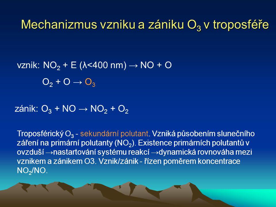 Mechanizmus vzniku a zániku O 3 v troposféře vznik: NO 2 + E (λ<400 nm) → NO + O O 2 + O → O 3 zánik: O 3 + NO → NO 2 + O 2 Troposférický O 3 - sekund