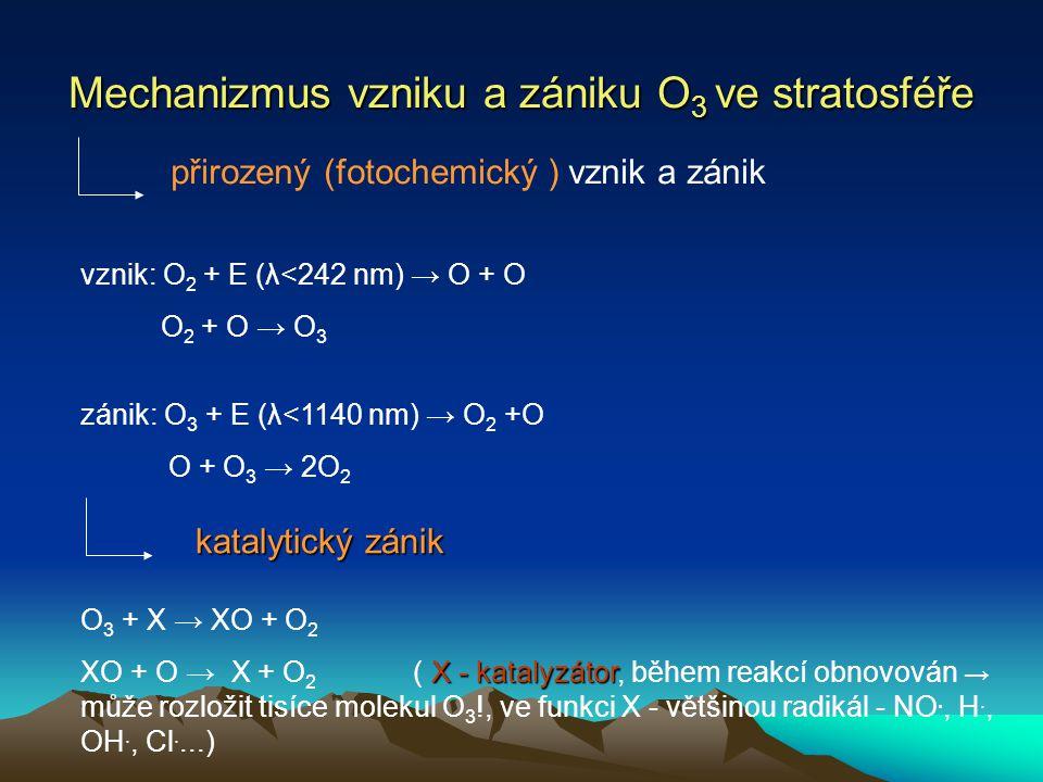 Mechanizmus vzniku a zániku O 3 ve stratosféře přirozený (fotochemický ) vznik a zánik vznik: O 2 + E (λ<242 nm) → O + O O 2 + O → O 3 zánik: O 3 + E