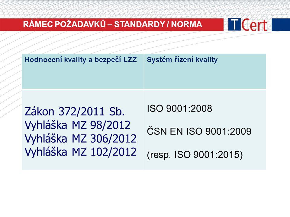 RÁMEC POŽADAVKŮ – STANDARDY / NORMA Hodnocení kvality a bezpečí LZZSystém řízení kvality Zákon 372/2011 Sb. Vyhláška MZ 98/2012 Vyhláška MZ 306/2012 V