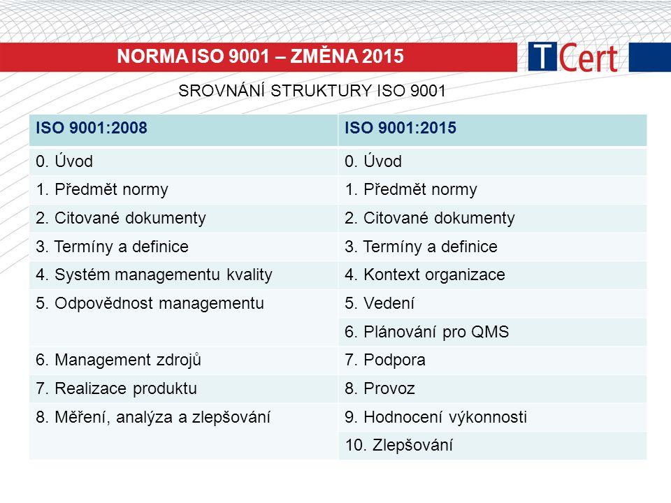 NORMA ISO 9001 – ZMĚNA 2015 SROVNÁNÍ STRUKTURY ISO 9001 ISO 9001:2008ISO 9001:2015 0. Úvod 1. Předmět normy 2. Citované dokumenty 3. Termíny a definic