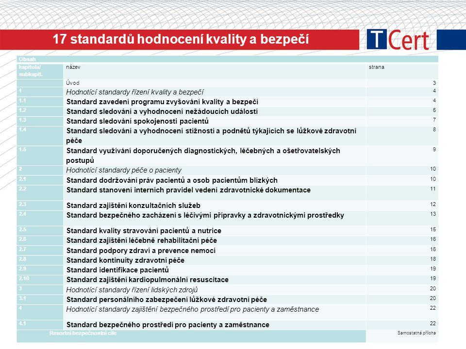 17 standardů hodnocení kvality a bezpečí Obsah kapitola/ subkapit. názevstrana Úvod3 1 Hodnotící standardy řízení kvality a bezpečí 4 1.1 Standard zav