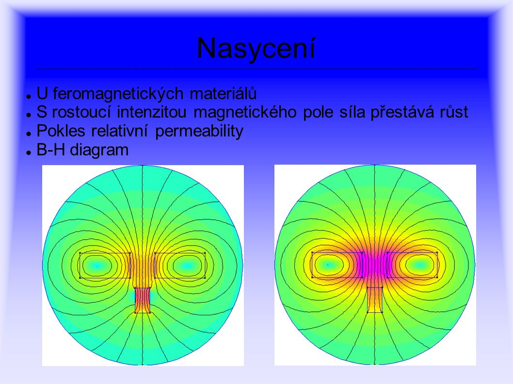 Nasycení U feromagnetických materiálů S rostoucí intenzitou magnetického pole síla přestává růst Pokles relativní permeability B-H diagram