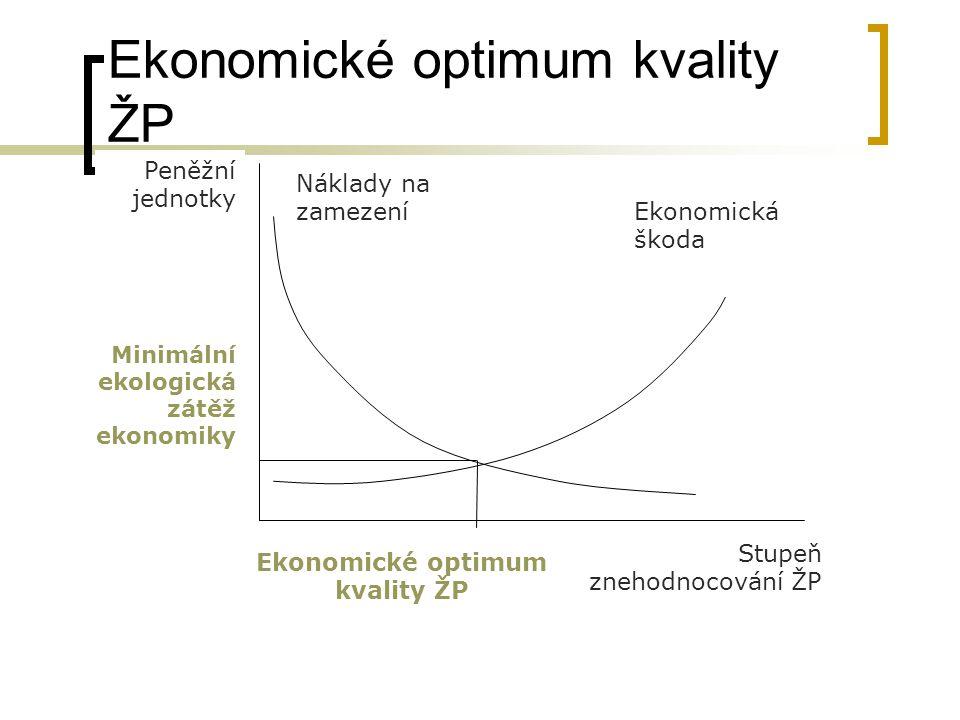 Ekonomické optimum kvality ŽP Peněžní jednotky Náklady na zamezení Stupeň znehodnocování ŽP Ekonomická škoda Minimální ekologická zátěž ekonomiky Ekon