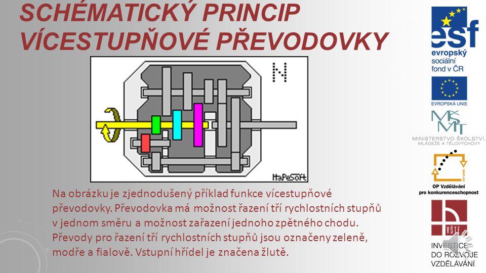 SCHÉMATICKÝ PRINCIP VÍCESTUPŇOVÉ PŘEVODOVKY Na obrázku je zjednodušený příklad funkce vícestupňové převodovky.