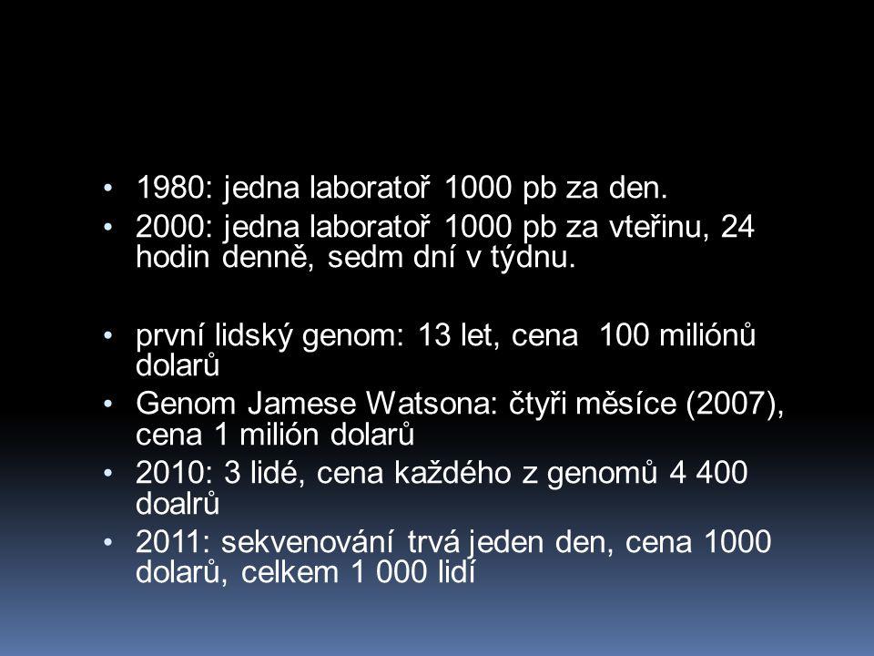 1980: jedna laboratoř 1000 pb za den. 2000: jedna laboratoř 1000 pb za vteřinu, 24 hodin denně, sedm dní v týdnu. první lidský genom: 13 let, cena 100