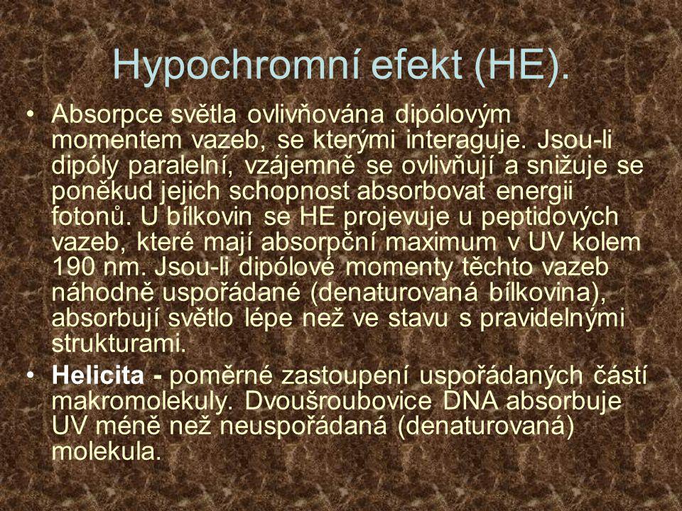 Hypochromní efekt (HE). Absorpce světla ovlivňována dipólovým momentem vazeb, se kterými interaguje. Jsou-li dipóly paralelní, vzájemně se ovlivňují a