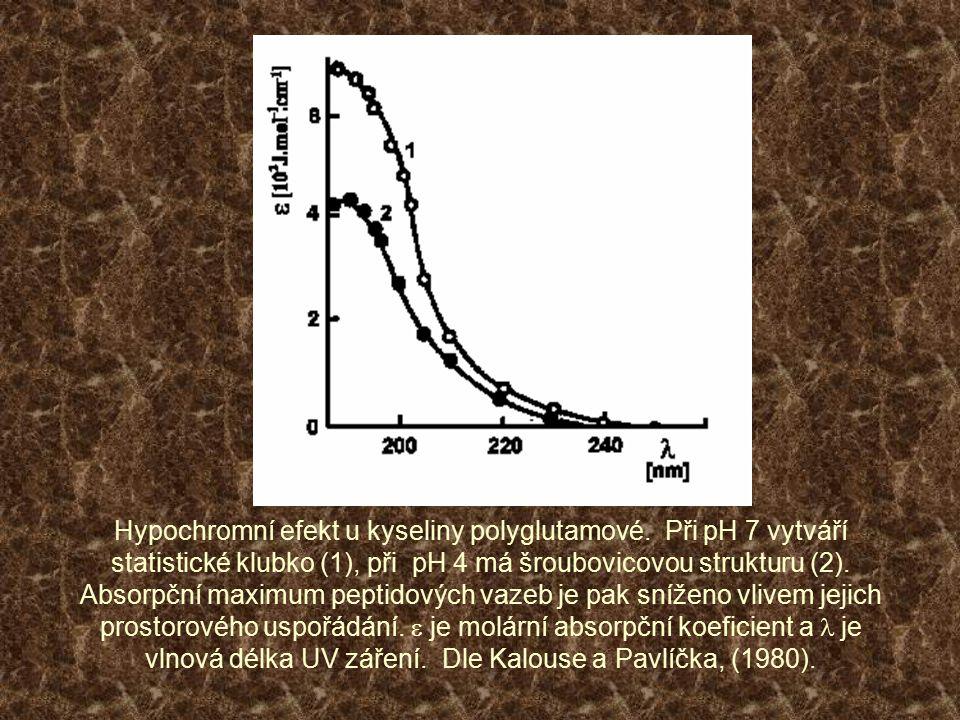 Hypochromní efekt u kyseliny polyglutamové. Při pH 7 vytváří statistické klubko (1), při pH 4 má šroubovicovou strukturu (2). Absorpční maximum peptid