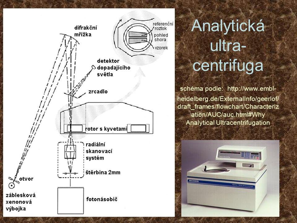 Analytická ultra- centrifuga schéma podle: http://www.embl- heidelberg.de/ExternalInfo/geerlof/ draft_frames/flowchart/Characteriz ation/AUC/auc.html#