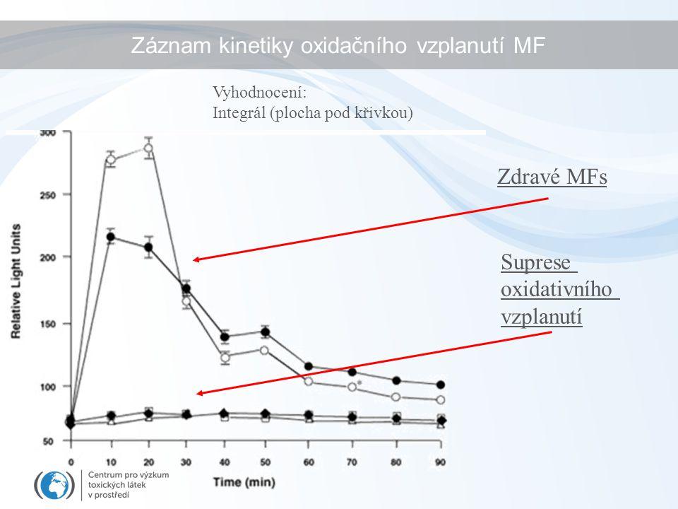 Zdravé MFs Záznam kinetiky oxidačního vzplanutí MF Suprese oxidativního vzplanutí Vyhodnocení: Integrál (plocha pod křivkou)
