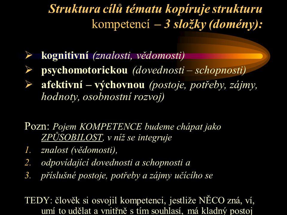 Struktura cílů tématu kopíruje strukturu kompetencí – 3 složky (domény):  kognitivní (znalosti, vědomosti)  psychomotorickou (dovednosti – schopnosti)  afektivní – výchovnou (postoje, potřeby, zájmy, hodnoty, osobnostní rozvoj) Pozn: Pojem KOMPETENCE budeme chápat jako ZPŮSOBILOST, v níž se integruje 1.znalost (vědomosti), 2.odpovídající dovednosti a schopnosti a 3.příslušné postoje, potřeby a zájmy učícího se TEDY: člověk si osvojil kompetenci, jestliže NĚCO zná, ví, umí to udělat a vnitřně s tím souhlasí, má kladný postoj
