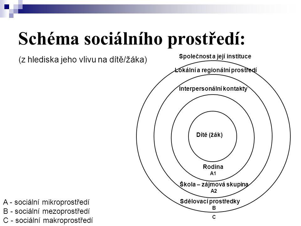 Schéma sociálního prostředí: (z hlediska jeho vlivu na dítě/žáka) Společnost a její instituce Lokální a regionální prostředí Interpersonální kontakty