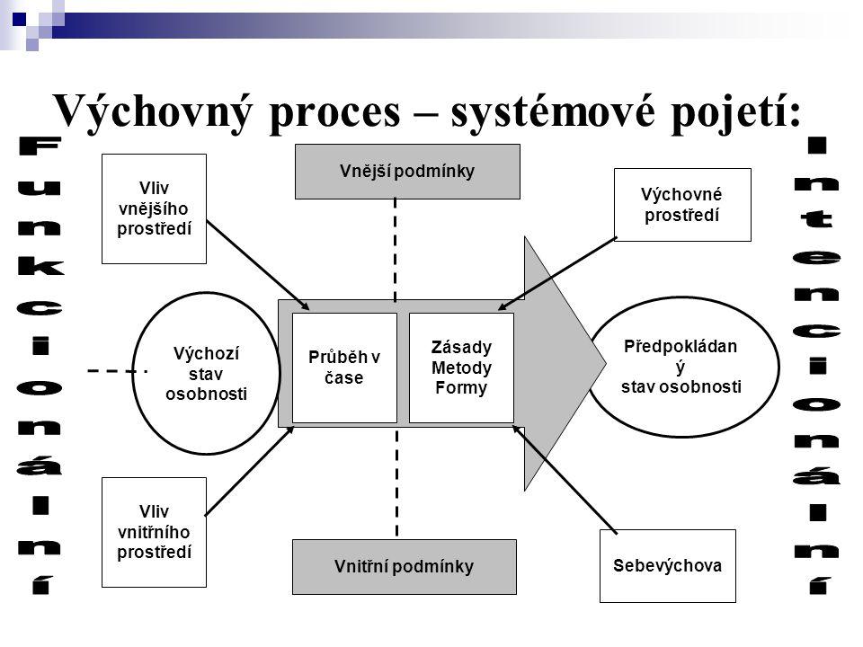 Výchovný proces – systémové pojetí: Předpokládan ý stav osobnosti Vnější podmínky Vnitřní podmínky Průběh v čase Zásady Metody Formy Výchozí stav osob