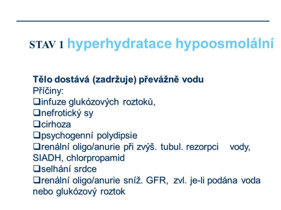Tělo dostává (zadržuje) převážně vodu Příčiny:  infuze glukózových roztoků,  nefrotický sy  cirhoza  psychogenní polydipsie  renální oligo/anurie