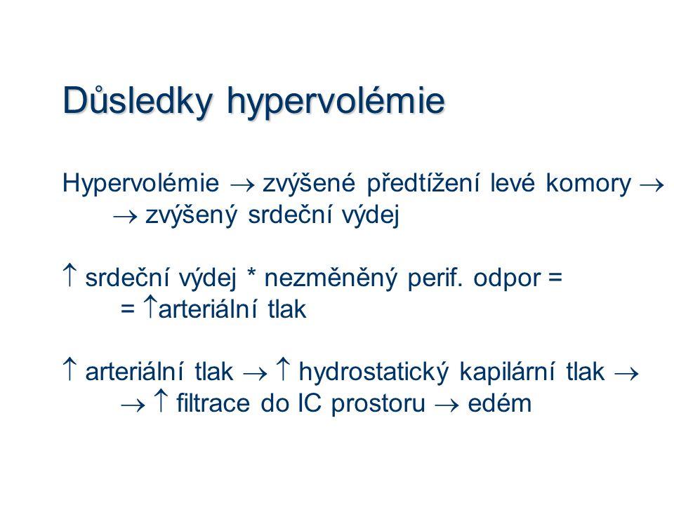 Důsledky hypervolémie Hypervolémie  zvýšené předtížení levé komory   zvýšený srdeční výdej  srdeční výdej * nezměněný perif. odpor = =  arteriáln