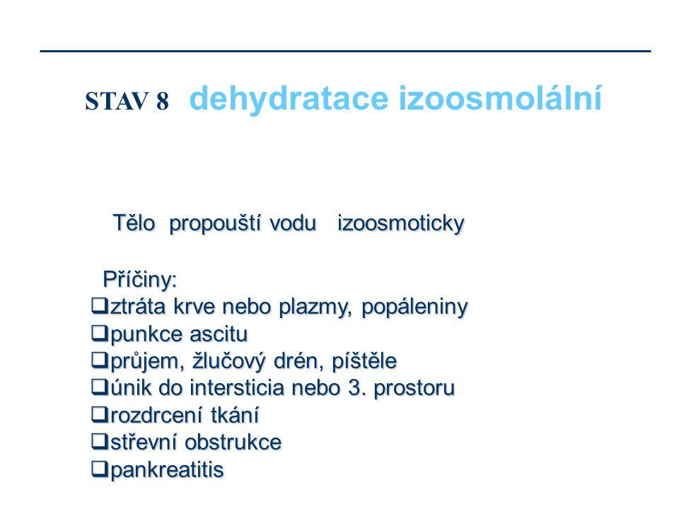 Tělo propouští vodu izoosmoticky Příčiny: Příčiny:  ztráta krve nebo plazmy, popáleniny  punkce ascitu  průjem, žlučový drén, píštěle  únik do int