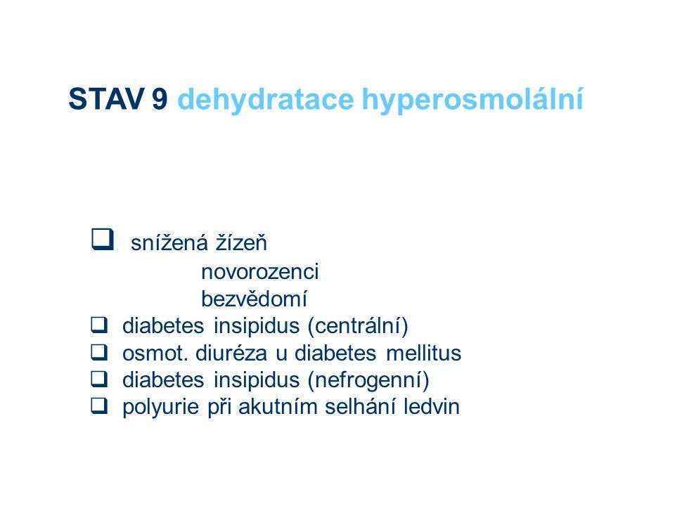  snížená žízeň novorozenci bezvědomí  diabetes insipidus (centrální)  osmot. diuréza u diabetes mellitus  diabetes insipidus (nefrogenní)  polyur