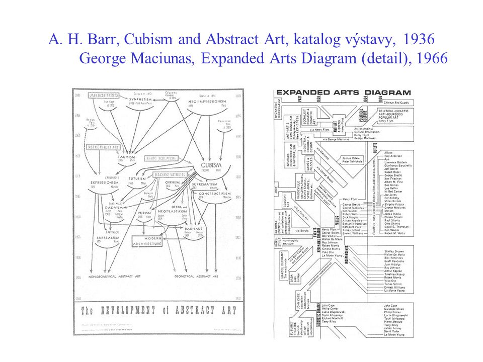 A. H. Barr, Cubism and Abstract Art, katalog výstavy, 1936 George Maciunas, Expanded Arts Diagram (detail), 1966