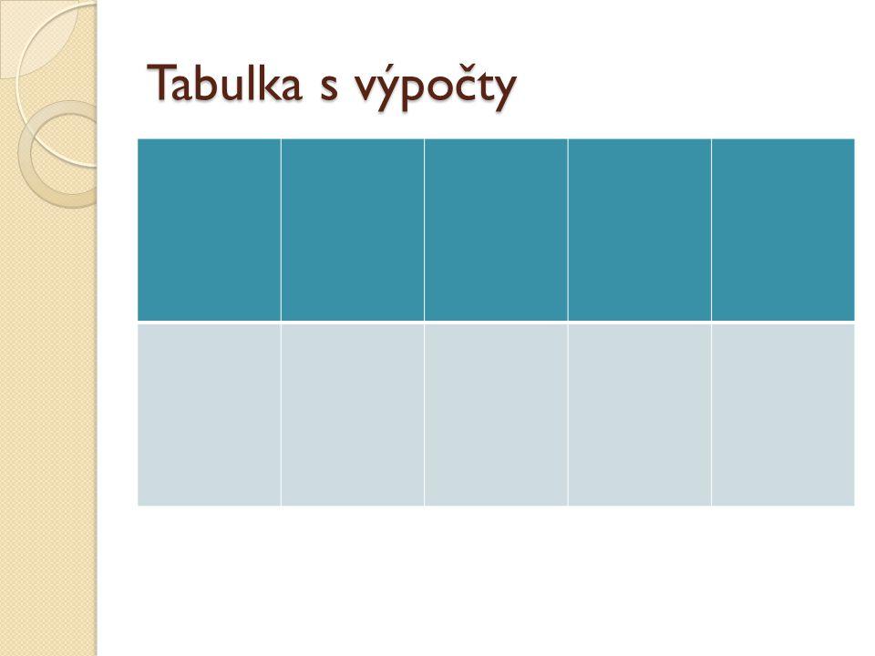 Graf nejdůležitějšího údaje