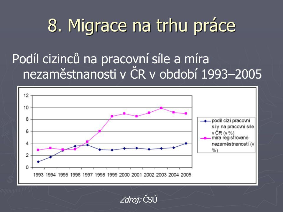 8. Migrace na trhu práce Podíl cizinců na pracovní síle a míra nezaměstnanosti v ČR v období 1993–2005 Zdroj: ČSÚ