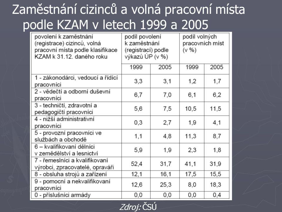Zaměstnání cizinců a volná pracovní místa podle KZAM v letech 1999 a 2005 Zdroj: ČSÚ