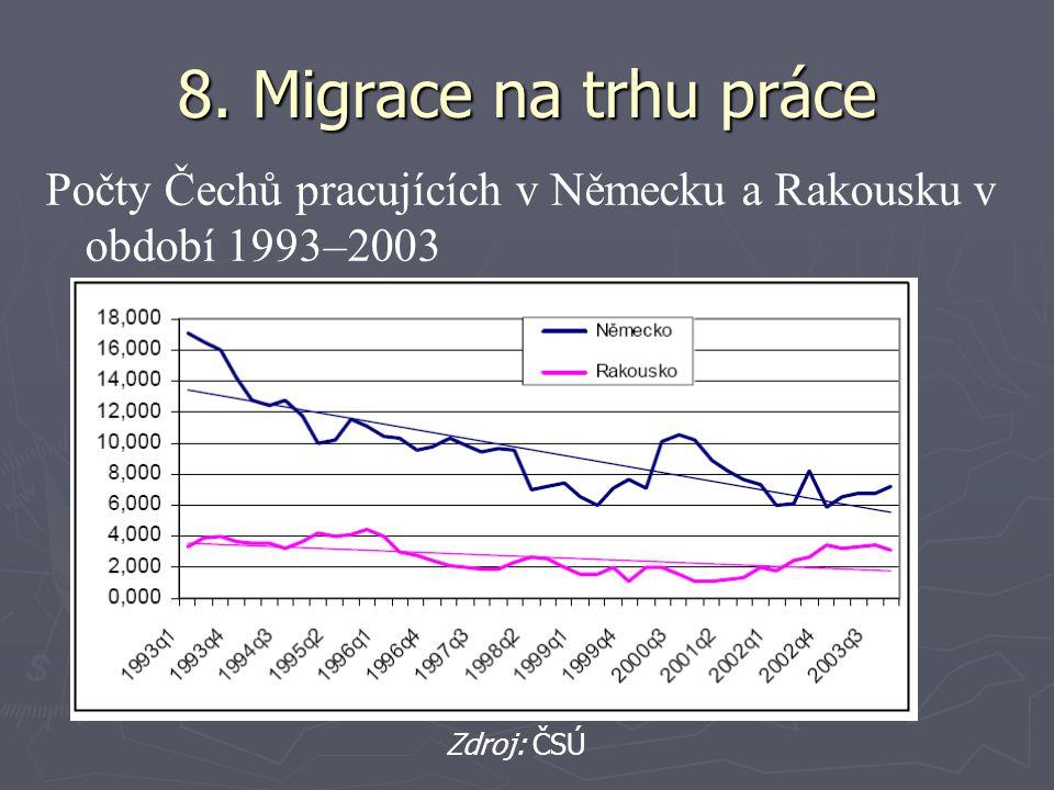 8. Migrace na trhu práce Počty Čechů pracujících v Německu a Rakousku v období 1993–2003 Zdroj: ČSÚ