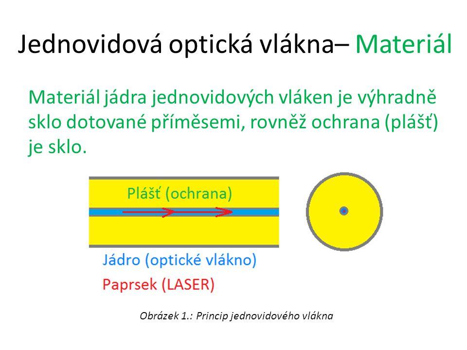 Jednovidová optická vlákna– Materiál Materiál jádra jednovidových vláken je výhradně sklo dotované příměsemi, rovněž ochrana (plášť) je sklo. Obrázek