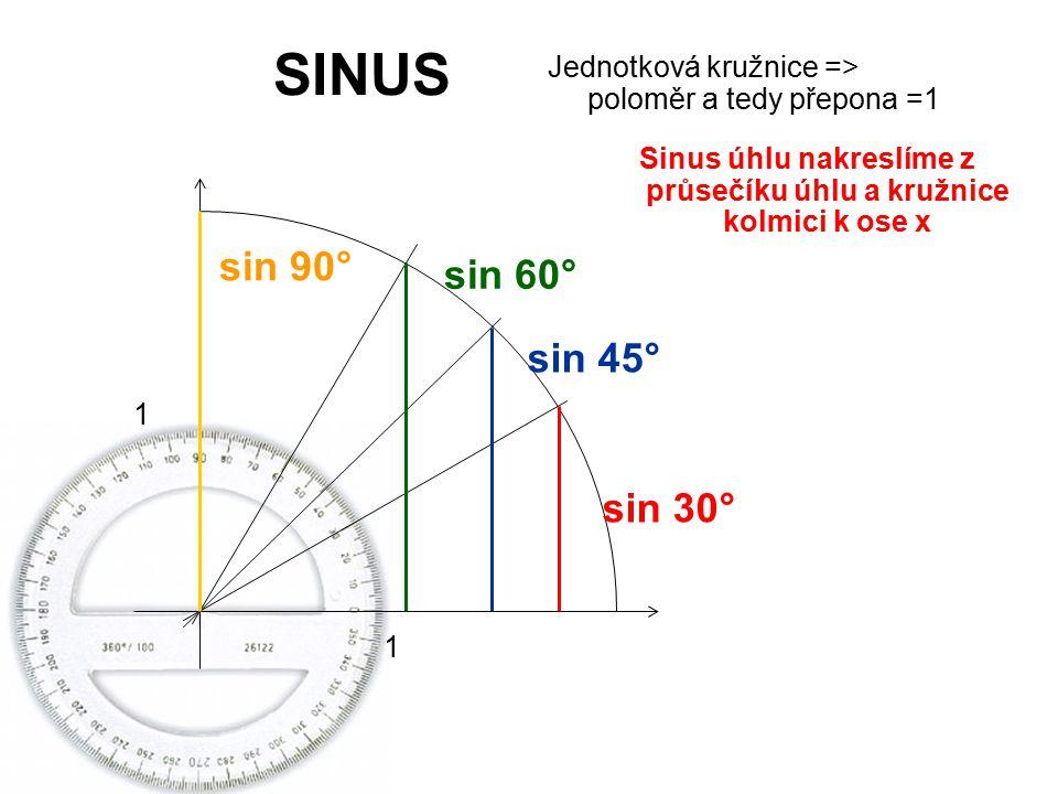 SINUS Jednotková kružnice => poloměr a tedy přepona =1 1 1 sin 30° sin 45° sin 60° sin 90° Sinus úhlu nakreslíme z průsečíku úhlu a kružnice kolmici k ose x