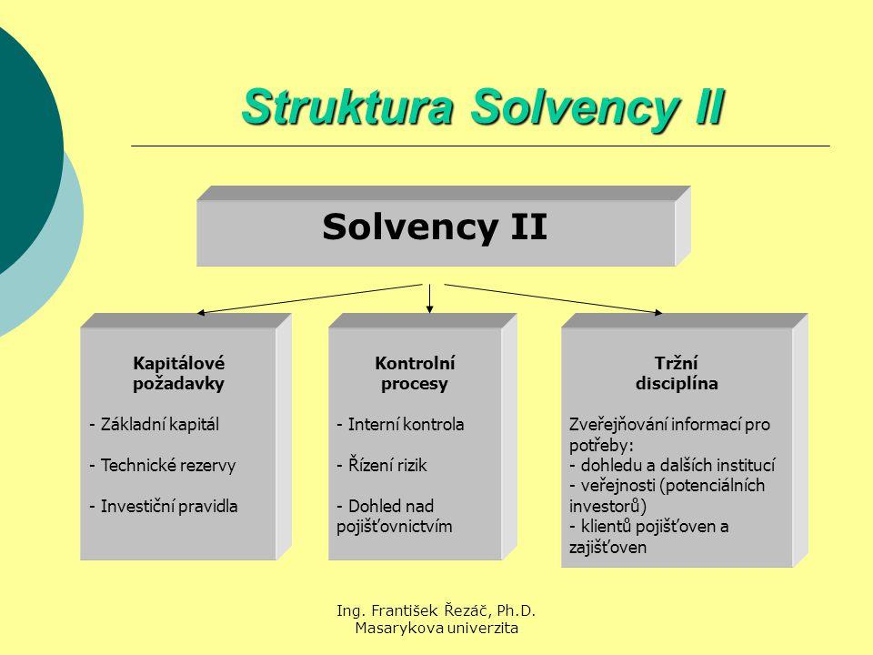 Ing. František Řezáč, Ph.D. Masarykova univerzita Struktura Solvency II Solvency II Kapitálové požadavky - Základní kapitál - Technické rezervy - Inve