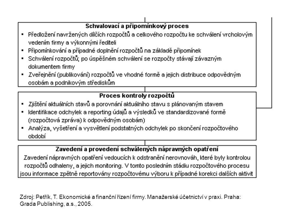 Zdroj: Petřík, T. Ekonomické a finanční řízení firmy. Manažerské účetnictví v praxi. Praha: Grada Publishing, a.s., 2005.