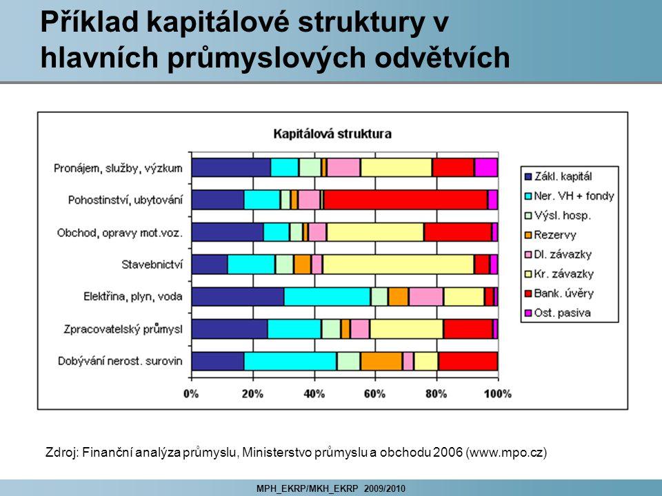 MPH_EKRP/MKH_EKRP 2009/2010 Příklad kapitálové struktury v hlavních průmyslových odvětvích Zdroj: Finanční analýza průmyslu, Ministerstvo průmyslu a o