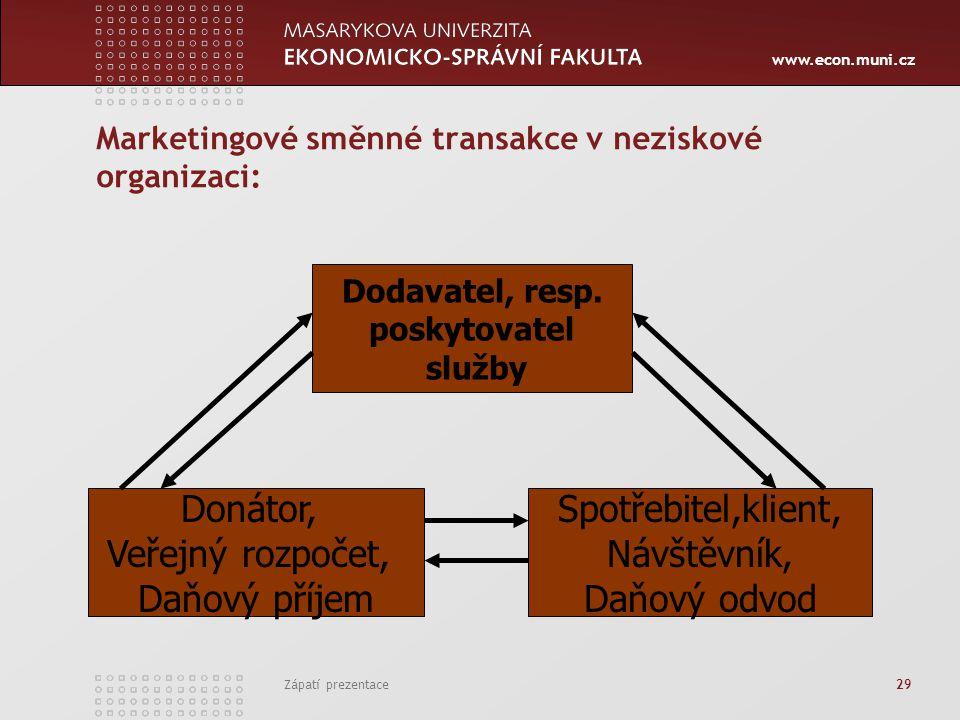 www.econ.muni.cz Zápatí prezentace 29 Marketingové směnné transakce v neziskové organizaci: Dodavatel, resp. poskytovatel služby Donátor, Veřejný rozp