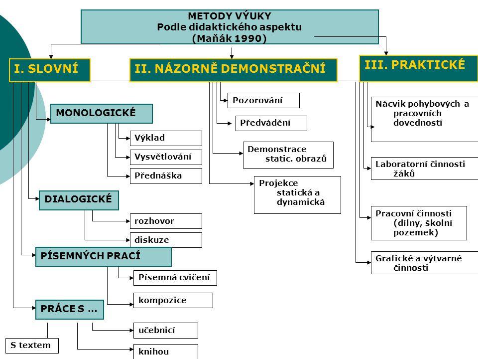 METODY VÝUKY Podle didaktického aspektu (Maňák 1990) III. PRAKTICKÉ I. SLOVNÍ MONOLOGICKÉ DIALOGICKÉ Výklad Vysvětlování Přednáška Projekce statická a