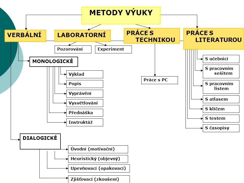 METODY VÝUKY PRÁCE S LITERATUROU VERBÁLNÍ MONOLOGICKÉ DIALOGICKÉ Výklad Popis Vyprávění Vysvětlování Přednáška Instruktáž Heuristický (objevný) Úvodní