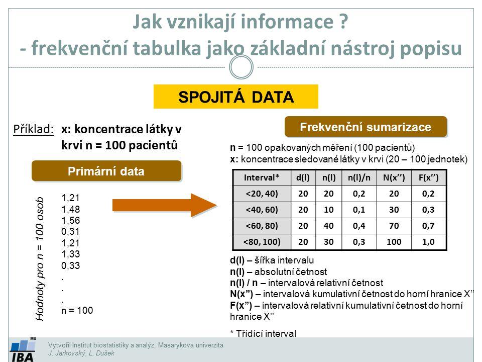 Vytvořil Institut biostatistiky a analýz, Masarykova univerzita J. Jarkovský, L. Dušek Jak vznikají informace ? - frekvenční tabulka jako základní nás